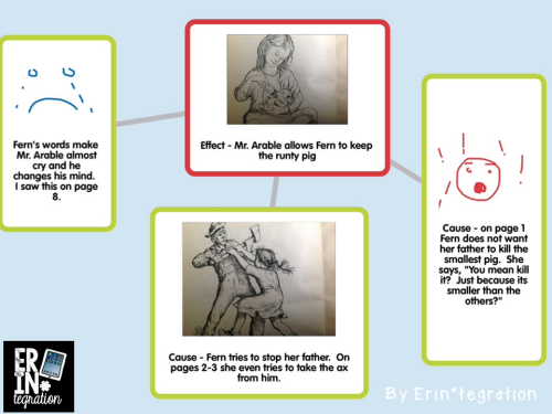 Using the free iPad app Popplet to make a cause and effect map